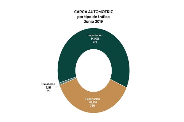 2019_Carga_autos