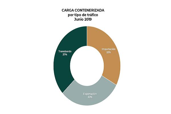 2019_Carga_contenerizada